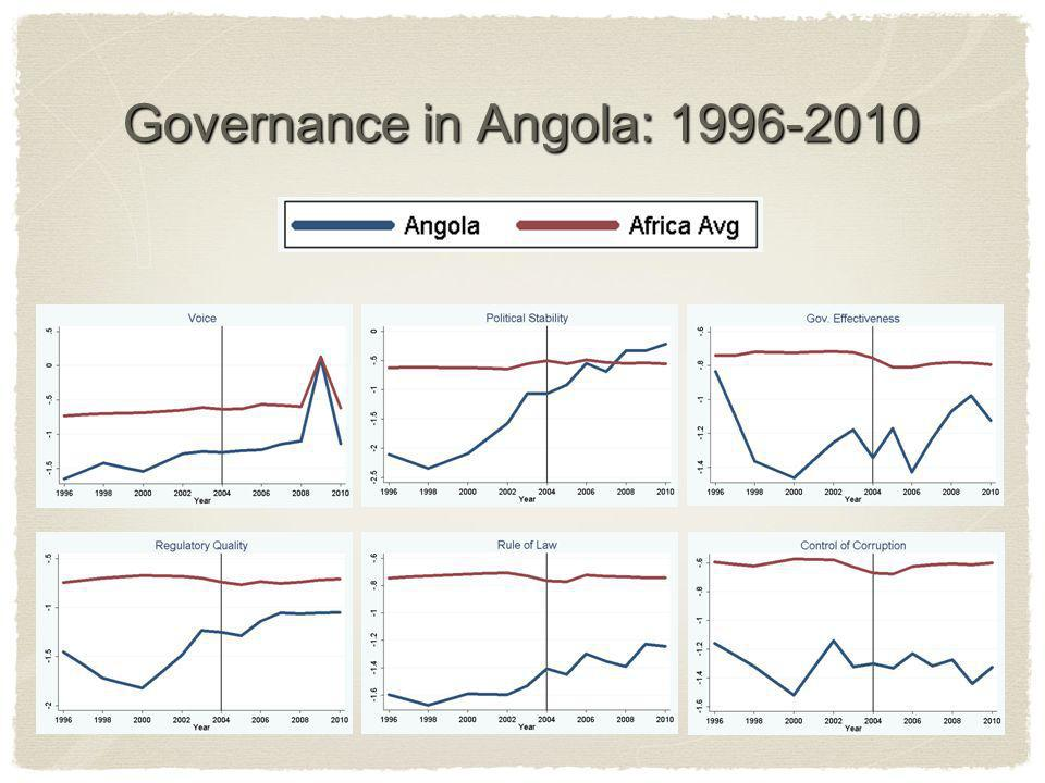 Governance in Angola: 1996-2010