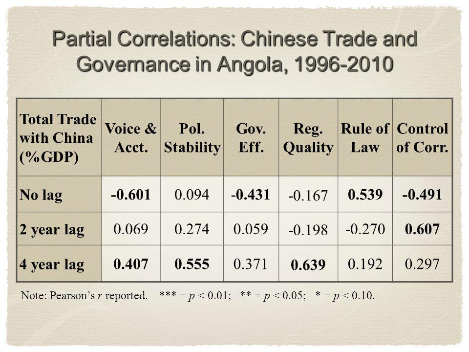 Partial Correlations: Chinese Trade and Governance in Angola, 1996-2010 Total Trade with China (%GDP) Voice & Acct.