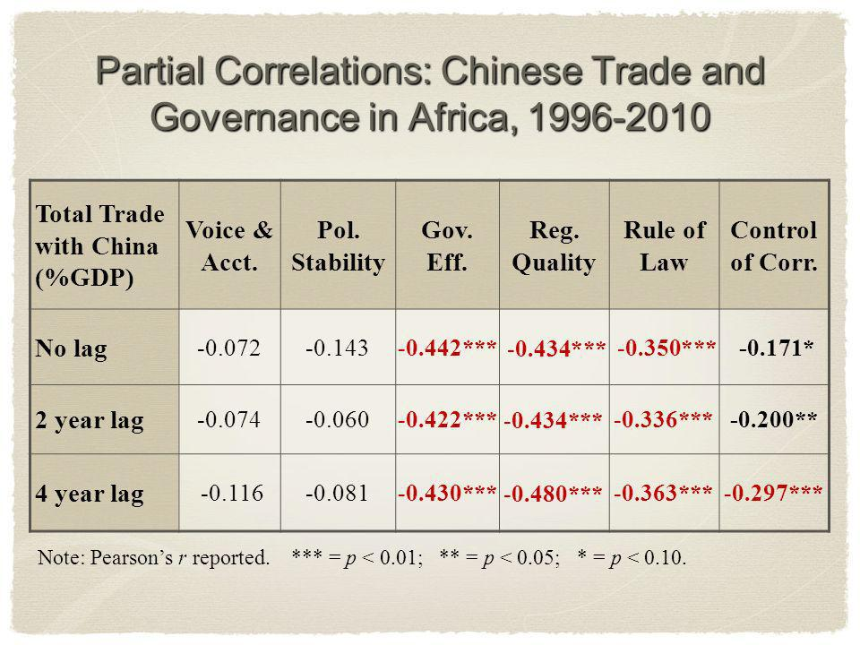 Partial Correlations: Chinese Trade and Governance in Africa, 1996-2010 Total Trade with China (%GDP) Voice & Acct.