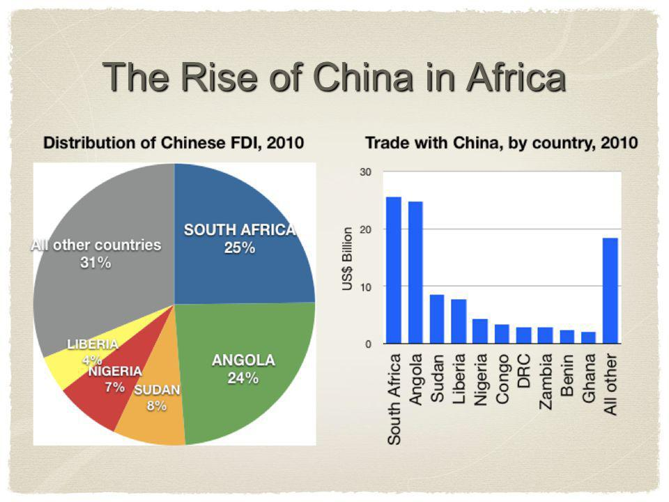 The Rise of China in Africa