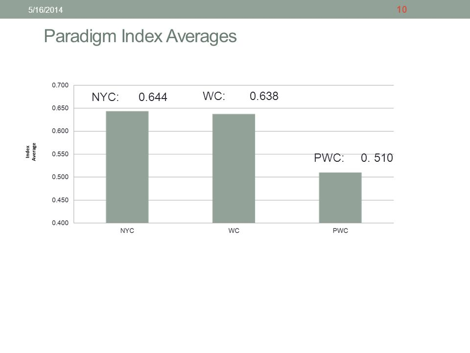 Paradigm Index Averages 10 5/16/2014 NYC: 0.644 WC:0.638 PWC:0. 510