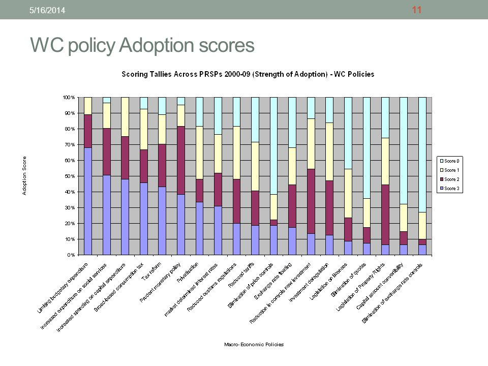 WC policy Adoption scores 11 5/16/2014