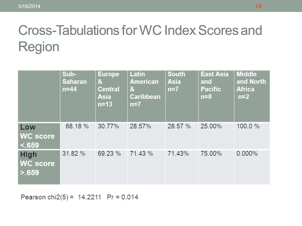Cross-Tabulations for WC Index Scores and Region Sub- Saharan n=44 Europe & Central Asia n=13 Latin American & Caribbean n=7 South Asia n=7 East Asia and Pacific n=8 Middle and North Africa n=2 Low WC score <.659 68.18 %30.77%28.57% 25.00%100.0 % High WC score >.659 31.82 %69.23 %71.43 % 75.00%0.000% 14 Pearson chi2(5) = 14.2211 Pr = 0.014 5/16/2014