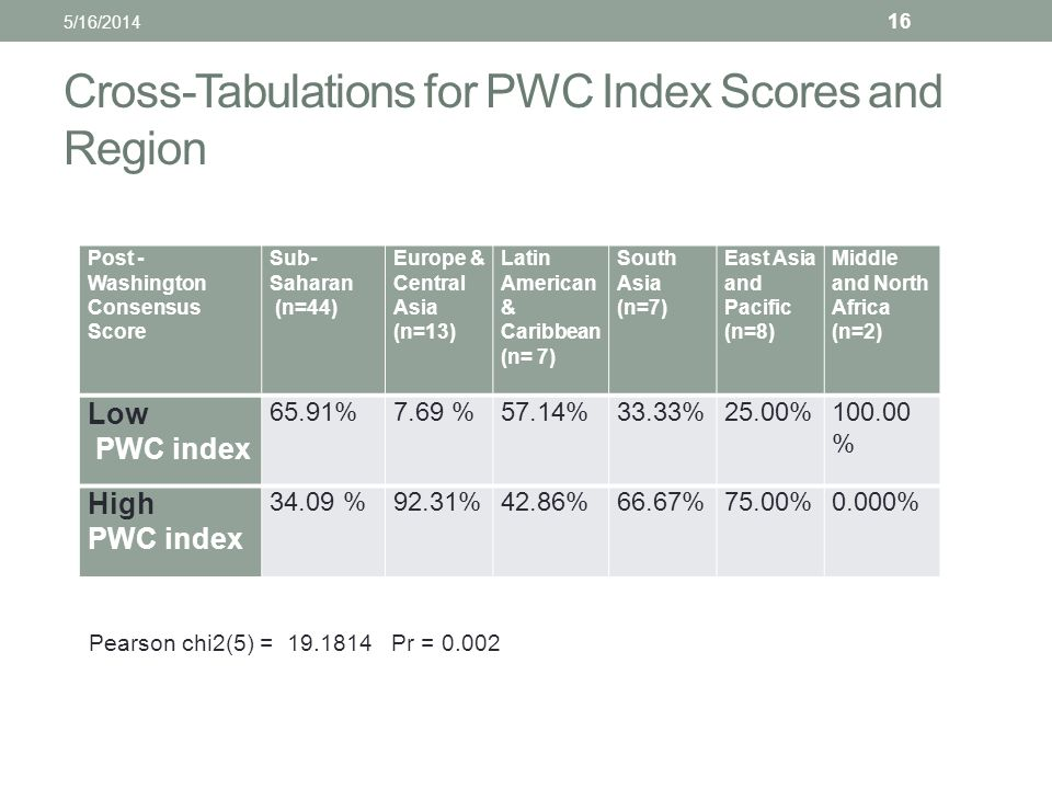 Cross-Tabulations for PWC Index Scores and Region Post - Washington Consensus Score Sub- Saharan (n=44) Europe & Central Asia (n=13) Latin American & Caribbean (n= 7) South Asia (n=7) East Asia and Pacific (n=8) Middle and North Africa (n=2) Low PWC index 65.91% 7.69 %57.14%33.33%25.00%100.00 % High PWC index 34.09 %92.31%42.86%66.67%75.00%0.000% 5/16/2014 16 Pearson chi2(5) = 19.1814 Pr = 0.002