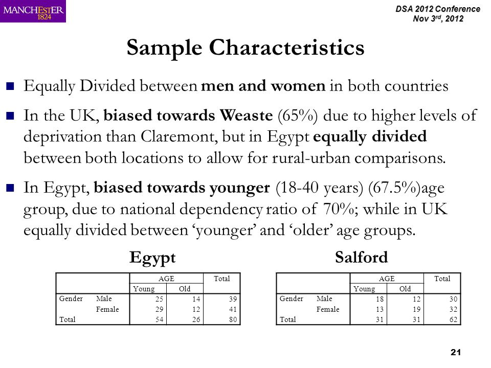 DSA 2012 Conference Nov 3 rd, 2012 21 Sample Characteristics Equally Divided between men and women in both countries In the UK, biased towards Weaste (65%) due to higher levels of deprivation than Claremont, but in Egypt equally divided between both locations to allow for rural-urban comparisons.