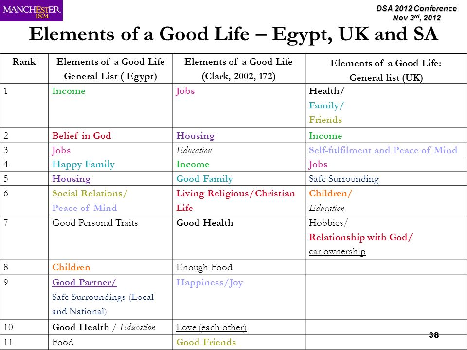 DSA 2012 Conference Nov 3 rd, 2012 38 Elements of a Good Life – Egypt, UK and SA Rank Elements of a Good Life General List ( Egypt) Elements of a Good Life (Clark, 2002, 172) Elements of a Good Life: General list (UK) 1IncomeJobs Health/ Family/ Friends 2Belief in GodHousingIncome 3JobsEducationSelf-fulfilment and Peace of Mind 4Happy FamilyIncomeJobs 5HousingGood FamilySafe Surrounding 6 Social Relations/ Peace of Mind Living Religious/Christian Life Children/ Education 7Good Personal TraitsGood Health Hobbies/ Relationship with God/ car ownership 8ChildrenEnough Food 9 Good Partner/ Safe Surroundings (Local and National) Happiness/Joy 10Good Health / EducationLove (each other) 11FoodGood Friends