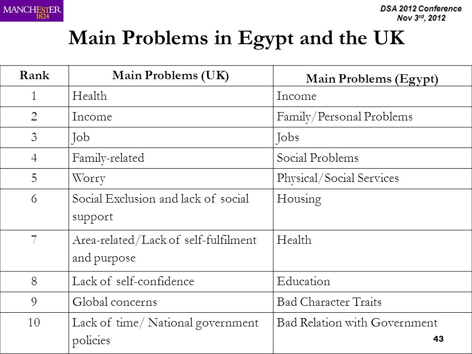 DSA 2012 Conference Nov 3 rd, 2012 43 Main Problems in Egypt and the UK RankMain Problems (UK) Main Problems (Egypt) 1HealthIncome 2 Family/Personal Problems 3JobJobs 4Family-relatedSocial Problems 5WorryPhysical/Social Services 6 Social Exclusion and lack of social support Housing 7 Area-related/Lack of self-fulfilment and purpose Health 8Lack of self-confidenceEducation 9Global concernsBad Character Traits 10Lack of time/ National government policies Bad Relation with Government