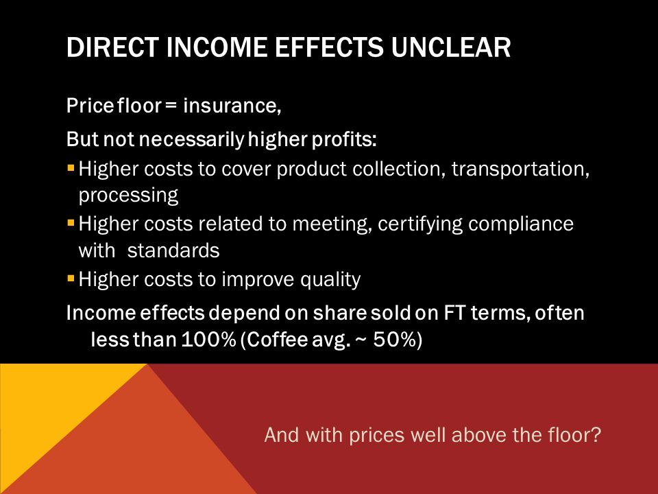DIRECT INCOME EFFECTS UNCLEAR Price floor = insurance, But not necessarily higher profits: Higher costs to cover product collection, transportation, processing Higher costs related to meeting, certifying compliance with standards Higher costs to improve quality Income effects depend on share sold on FT terms, often less than 100% (Coffee avg.
