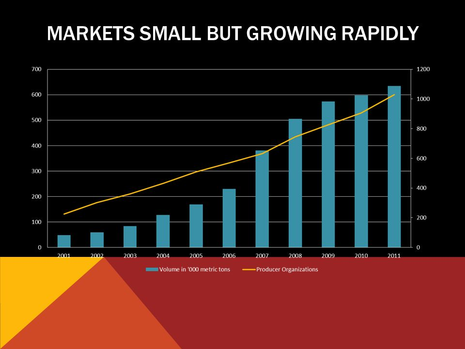 MARKETS SMALL BUT GROWING RAPIDLY
