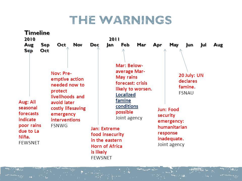 The Warnings Aug: All seasonal forecasts indicate poor rains due to La Niña.