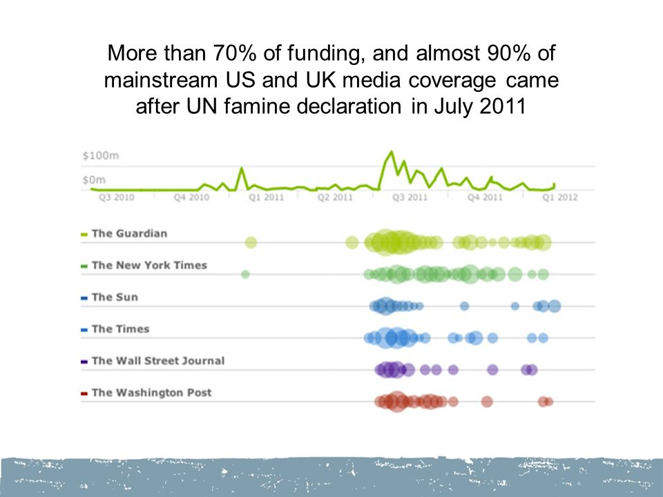 More than 70% of funding, and almost 90% of mainstream US and UK media coverage came after UN famine declaration in July 2011