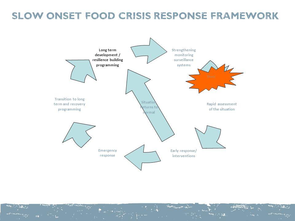 Situation Returns to normal Shock Slow Onset Food Crisis Response Framework