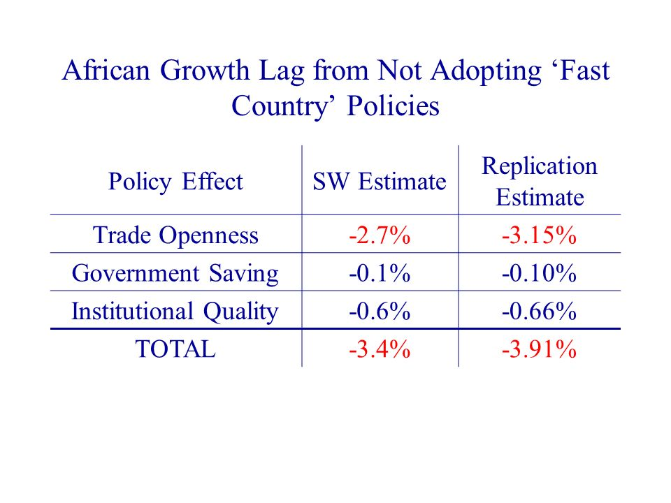 African Growth Lag from Not Adopting Fast Country Policies Policy EffectSW Estimate Replication Estimate Trade Openness-2.7%-3.15% Government Saving-0