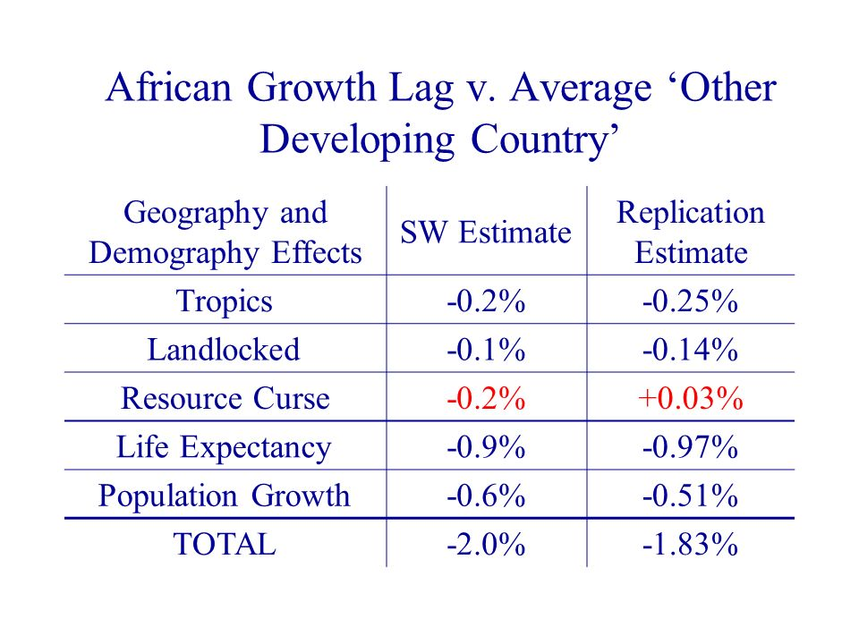African Growth Lag v. Average Other Developing Country Geography and Demography Effects SW Estimate Replication Estimate Tropics-0.2%-0.25% Landlocked