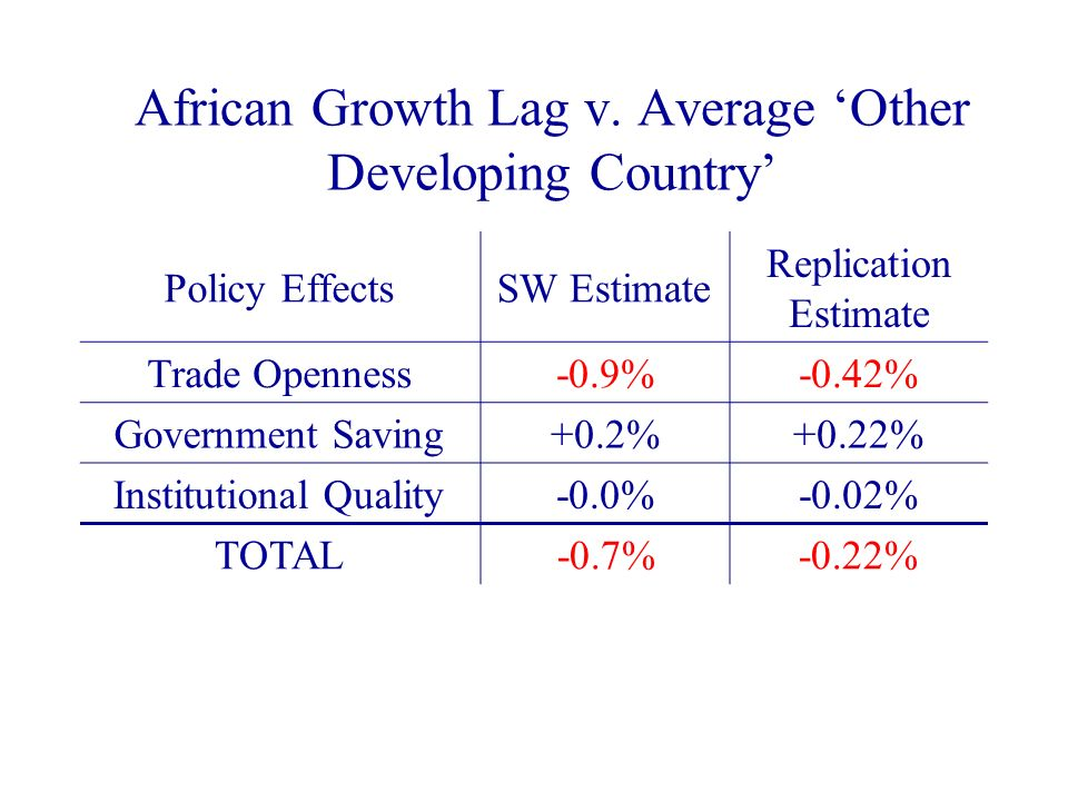 African Growth Lag v. Average Other Developing Country Policy EffectsSW Estimate Replication Estimate Trade Openness-0.9%-0.42% Government Saving+0.2%