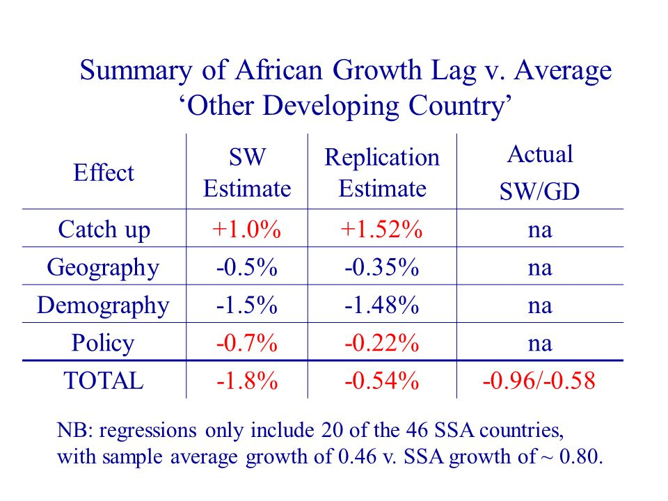 Summary of African Growth Lag v. Average Other Developing Country Effect SW Estimate Replication Estimate Actual SW/GD Catch up+1.0%+1.52%na Geography