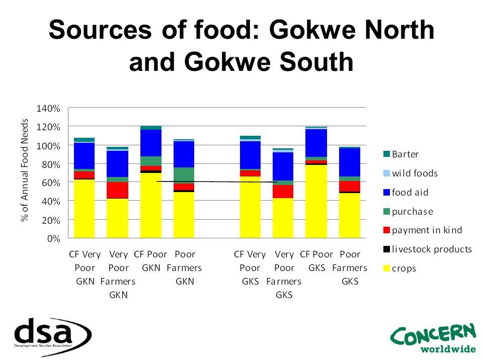 Sources of food: Gokwe North and Gokwe South