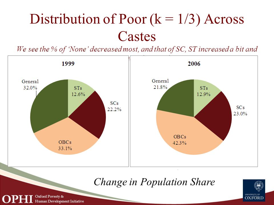 Distribution of Poor (k = 1/3) Across Castes We see the % of None decreased most, and that of SC, ST increased a bit and OBC increased quite a bit.
