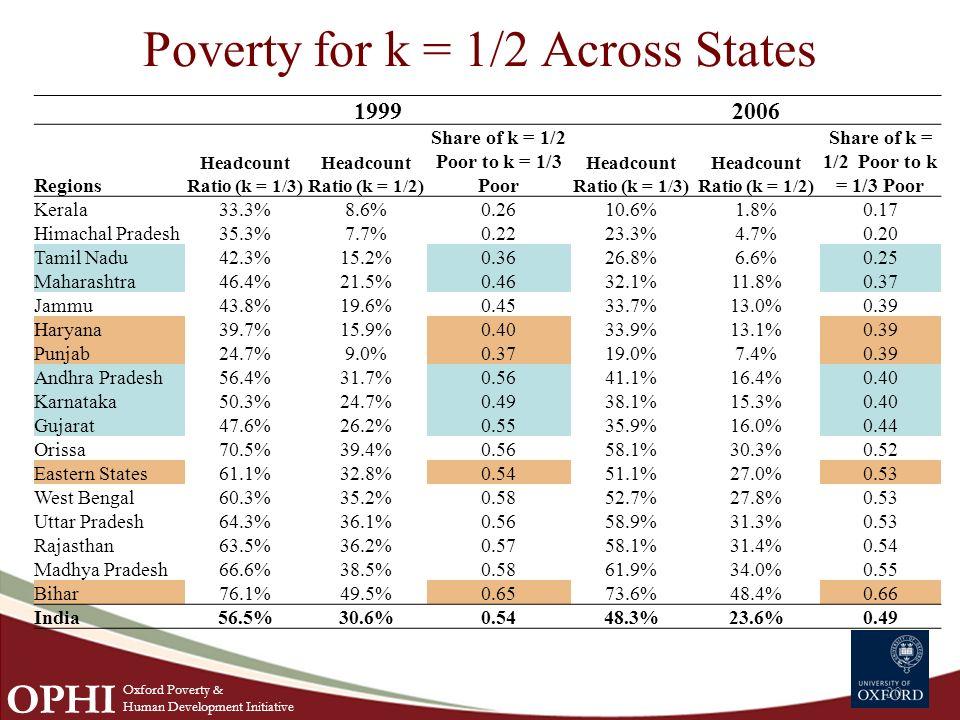 Poverty for k = 1/2 Across States 20 19992006 Regions Headcount Ratio (k = 1/3) Headcount Ratio (k = 1/2) Share of k = 1/2 Poor to k = 1/3 Poor Headcount Ratio (k = 1/3) Headcount Ratio (k = 1/2) Share of k = 1/2 Poor to k = 1/3 Poor Kerala33.3%8.6%0.2610.6%1.8%0.17 Himachal Pradesh35.3%7.7%0.2223.3%4.7%0.20 Tamil Nadu42.3%15.2%0.3626.8%6.6%0.25 Maharashtra46.4%21.5%0.4632.1%11.8%0.37 Jammu43.8%19.6%0.4533.7%13.0%0.39 Haryana39.7%15.9%0.4033.9%13.1%0.39 Punjab24.7%9.0%0.3719.0%7.4%0.39 Andhra Pradesh56.4%31.7%0.5641.1%16.4%0.40 Karnataka50.3%24.7%0.4938.1%15.3%0.40 Gujarat47.6%26.2%0.5535.9%16.0%0.44 Orissa70.5%39.4%0.5658.1%30.3%0.52 Eastern States61.1%32.8%0.5451.1%27.0%0.53 West Bengal60.3%35.2%0.5852.7%27.8%0.53 Uttar Pradesh64.3%36.1%0.5658.9%31.3%0.53 Rajasthan63.5%36.2%0.5758.1%31.4%0.54 Madhya Pradesh66.6%38.5%0.5861.9%34.0%0.55 Bihar76.1%49.5%0.6573.6%48.4%0.66 India56.5%30.6%0.5448.3%23.6%0.49