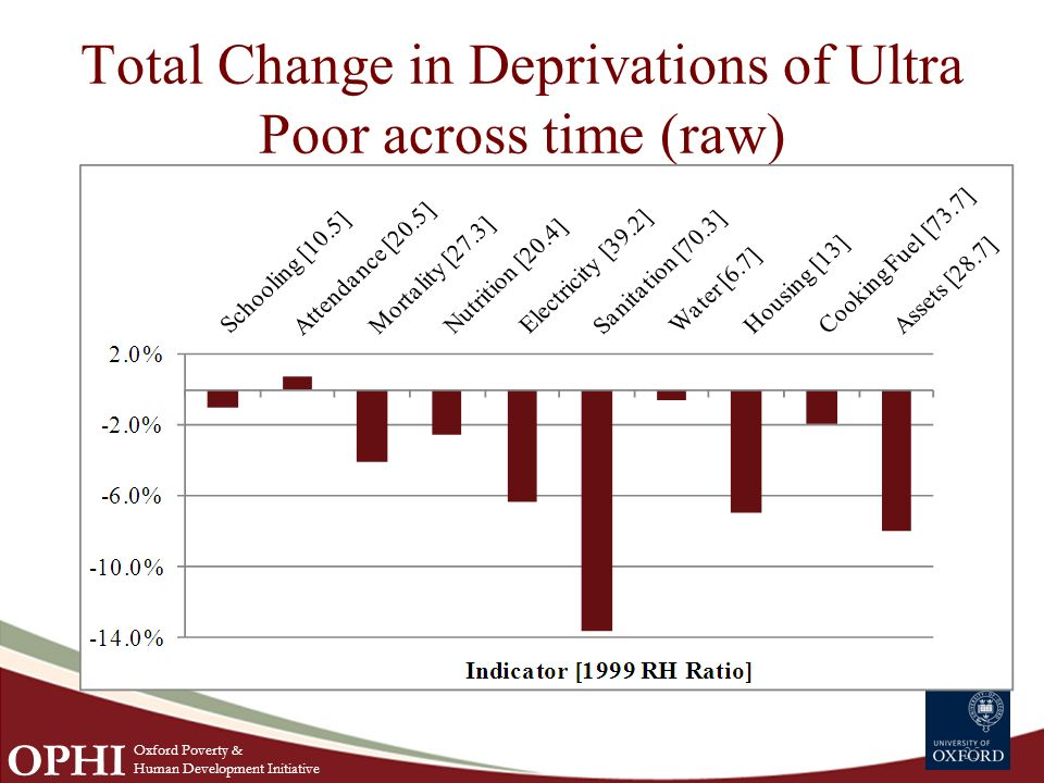 Total Change in Deprivations of Ultra Poor across time (raw) 25