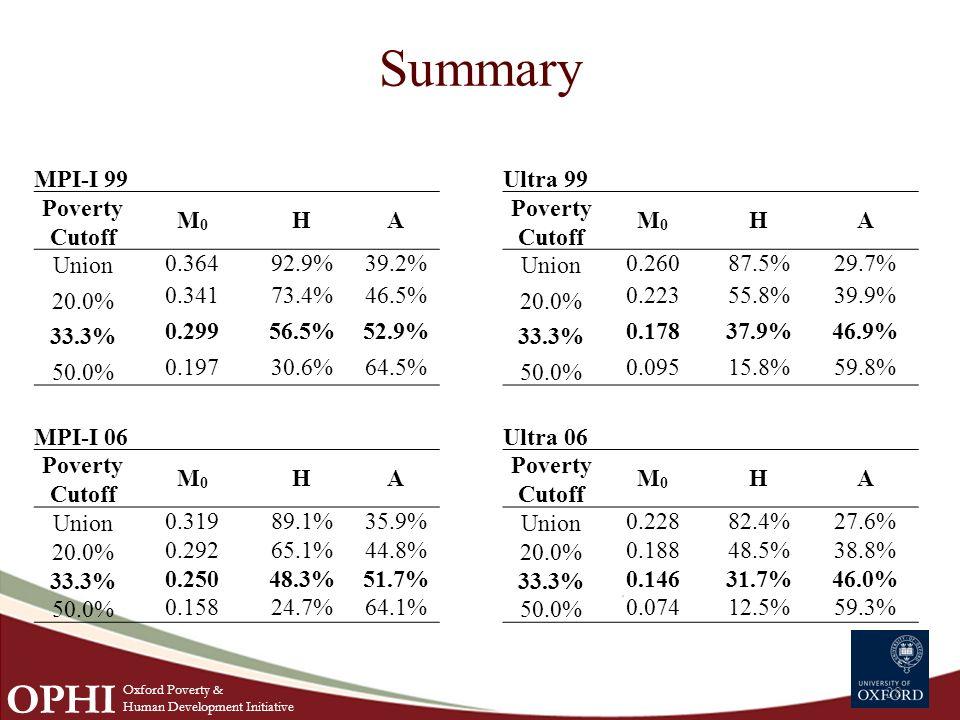 Summary 28 MPI-I 99Ultra 99 Poverty Cutoff M0M0 HA M0M0 HA Union 0.36492.9%39.2% Union 0.26087.5%29.7% 20.0% 0.34173.4%46.5% 20.0% 0.22355.8%39.9% 33.3% 0.29956.5%52.9% 33.3% 0.17837.9%46.9% 50.0% 0.19730.6%64.5% 50.0% 0.09515.8%59.8% MPI-I 06Ultra 06 Poverty Cutoff M0M0 HA M0M0 HA Union 0.31989.1%35.9% Union 0.22882.4%27.6% 20.0% 0.29265.1%44.8% 20.0% 0.18848.5%38.8% 33.3% 0.25048.3%51.7% 33.3% 0.14631.7%46.0% 50.0% 0.15824.7%64.1% 50.0% 0.07412.5%59.3%