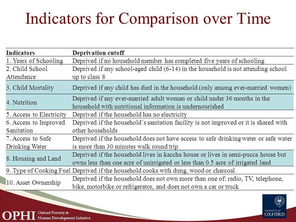 Indicators for Comparison over Time 9 IndicatorsDeprivation cutoff 1.