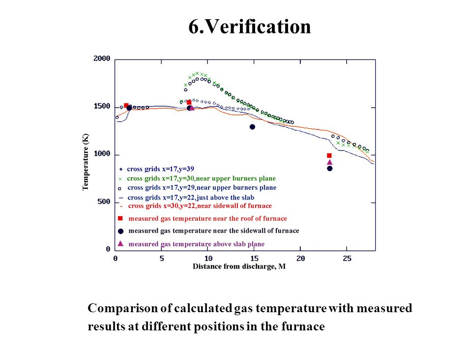 6.Verification Comparison of calculated gas temperature with measured results at different positions in the furnace