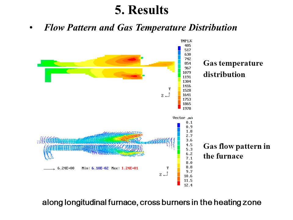 5. Results Flow Pattern and Gas Temperature Distribution Gas temperature distribution Gas flow pattern in the furnace along longitudinal furnace, cros