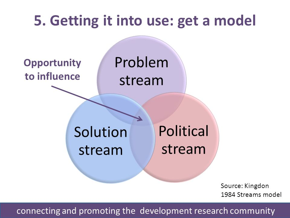 5. Getting it into use: get a model connecting and promoting the development research community Problem stream Political stream Solution stream Opport