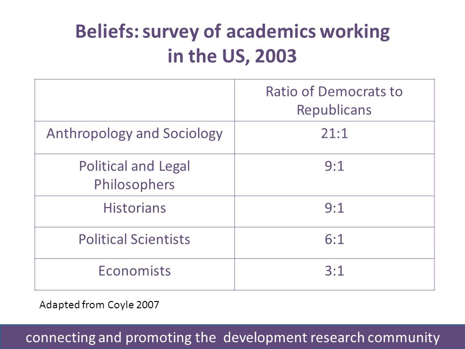 Beliefs: survey of academics working in the US, 2003 Adapted from Coyle 2007 Ratio of Democrats to Republicans Anthropology and Sociology21:1 Political and Legal Philosophers 9:1 Historians9:1 Political Scientists6:1 Economists3:1 connecting and promoting the development research community