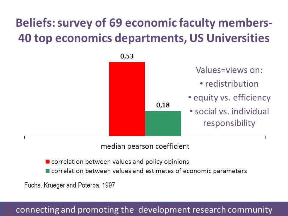 Beliefs: survey of 69 economic faculty members- 40 top economics departments, US Universities Fuchs, Krueger and Poterba, 1997 Values=views on: redistribution equity vs.