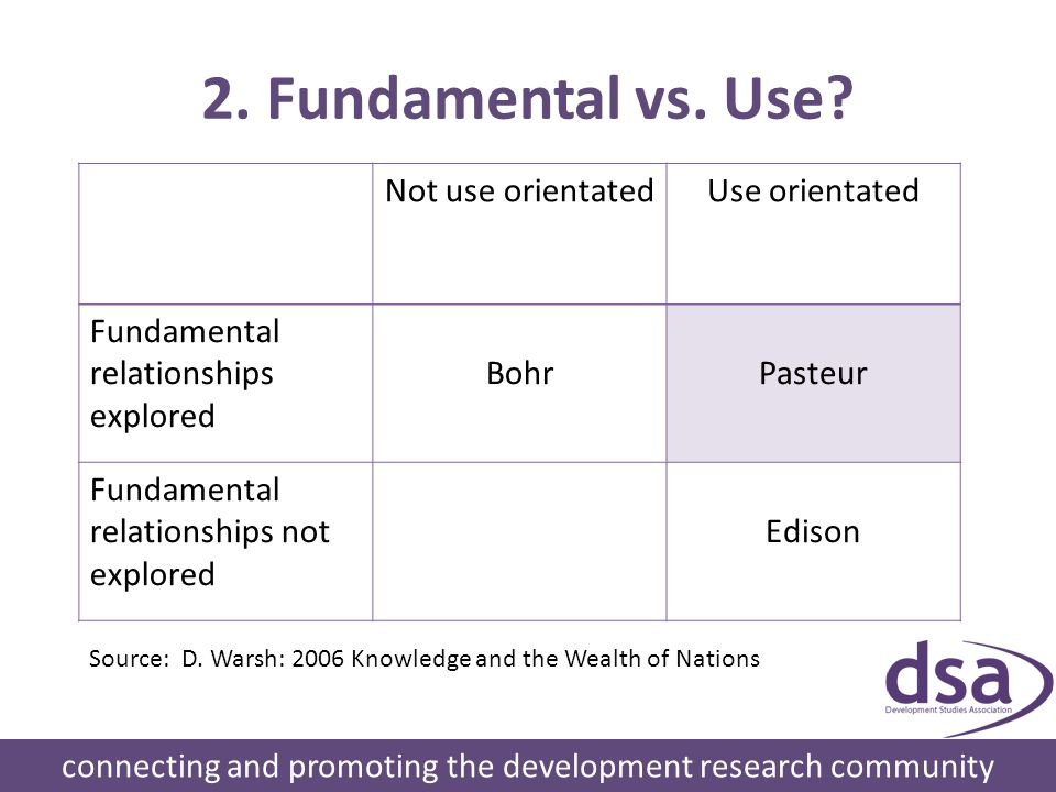 2. Fundamental vs. Use.