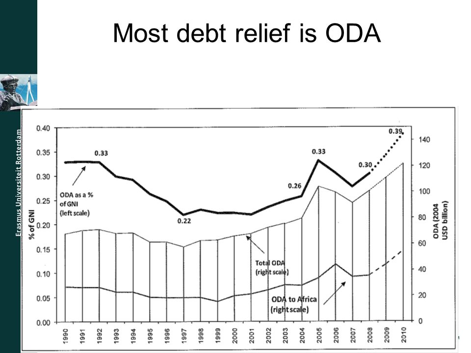 Most debt relief is ODA