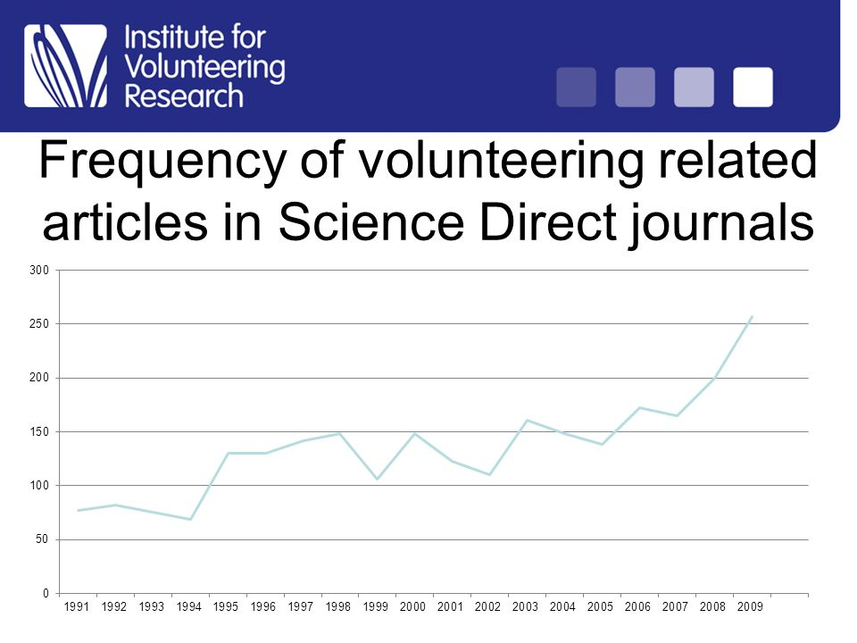Structure of Country Analysis Frequency of volunteering related articles in Science Direct journals