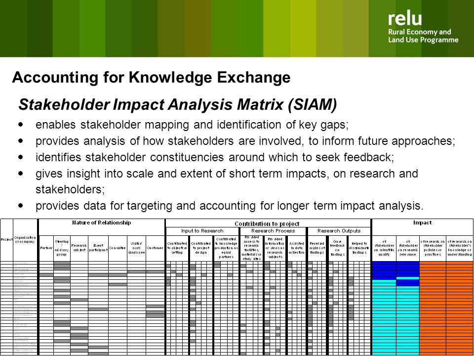 10 Accounting for Knowledge Exchange Stakeholder Impact Analysis Matrix (SIAM) enables stakeholder mapping and identification of key gaps; provides analysis of how stakeholders are involved, to inform future approaches; identifies stakeholder constituencies around which to seek feedback; gives insight into scale and extent of short term impacts, on research and stakeholders; provides data for targeting and accounting for longer term impact analysis.