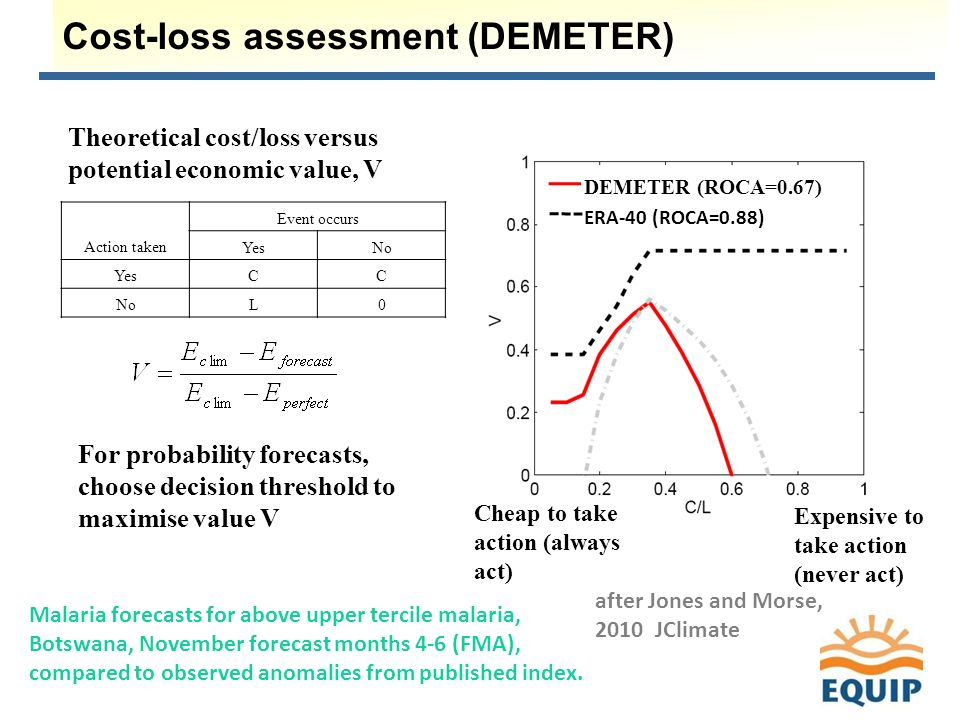 Cost-loss assessment (DEMETER) Theoretical cost/loss versus potential economic value, V Expensive to take action (never act) Cheap to take action (always act) after Jones and Morse, 2010 JClimate Malaria forecasts for above upper tercile malaria, Botswana, November forecast months 4-6 (FMA), compared to observed anomalies from published index.