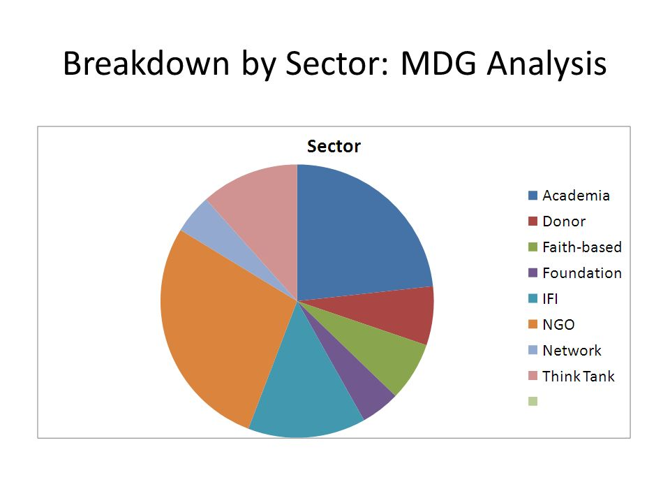 Breakdown by Sector: MDG Analysis