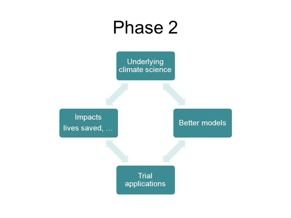 Phase 2 Underlying climate science Better models Trial applications Impacts lives saved, …