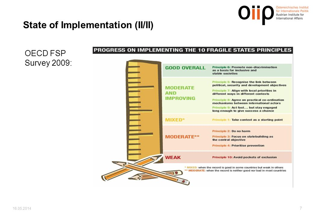 16.05.2014 7 State of Implementation (II/II) OECD FSP Survey 2009: