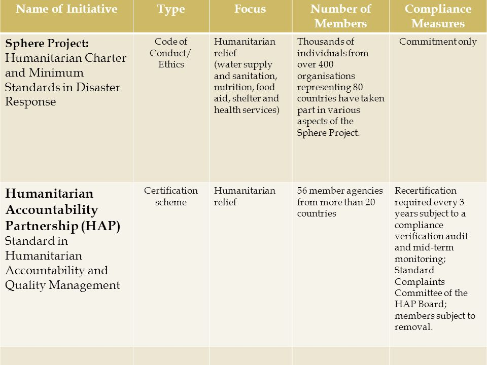 Name of InitiativeTypeFocusNumber of Members Compliance Measures Sphere Project: Humanitarian Charter and Minimum Standards in Disaster Response Code
