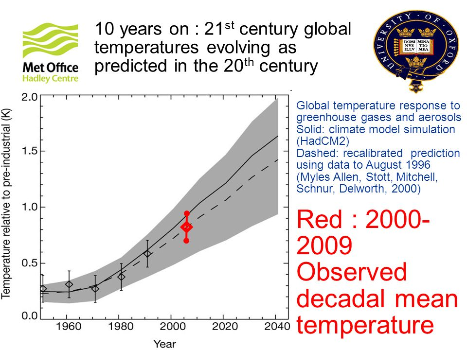© Crown copyright Met Office 10 years on : 21 st century global temperatures evolving as predicted in the 20 th century Global temperature response to