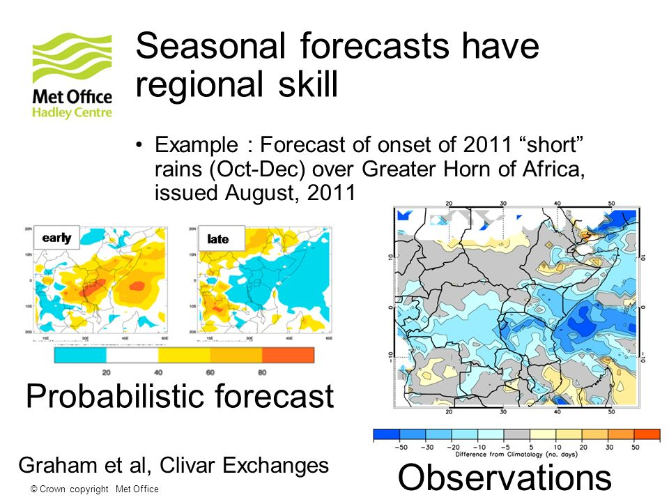 © Crown copyright Met Office Seasonal forecasts have regional skill Example : Forecast of onset of 2011 short rains (Oct-Dec) over Greater Horn of Africa, issued August, 2011 Probabilistic forecast Observations Graham et al, Clivar Exchanges