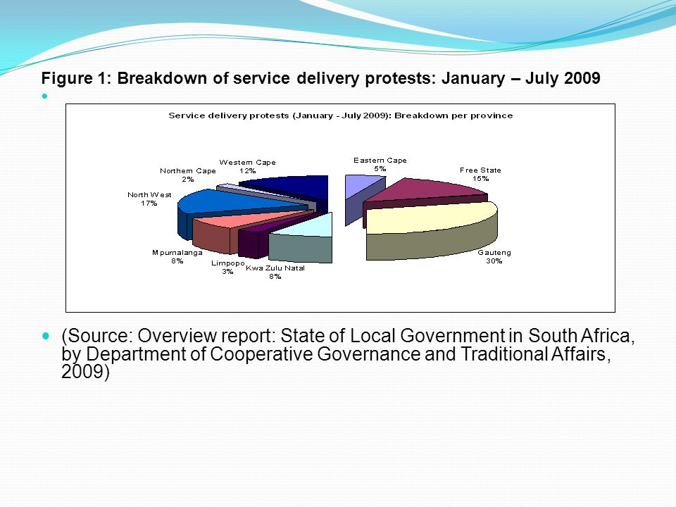 Figure 1: Breakdown of service delivery protests: January – July 2009 (Source: Overview report: State of Local Government in South Africa, by Department of Cooperative Governance and Traditional Affairs, 2009)