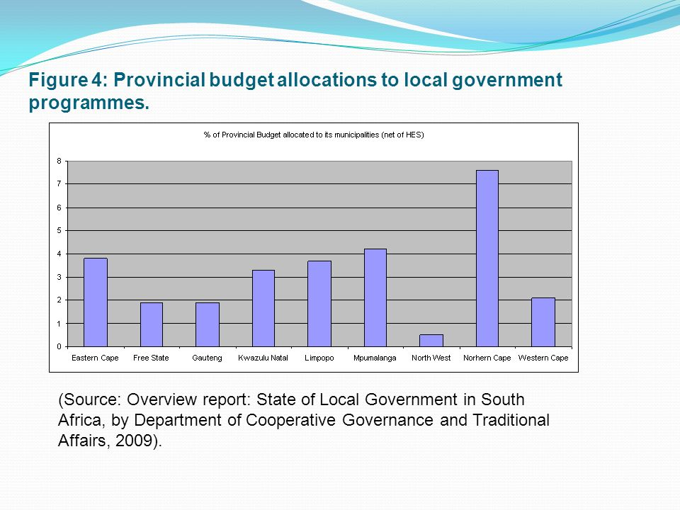 Figure 4: Provincial budget allocations to local government programmes.