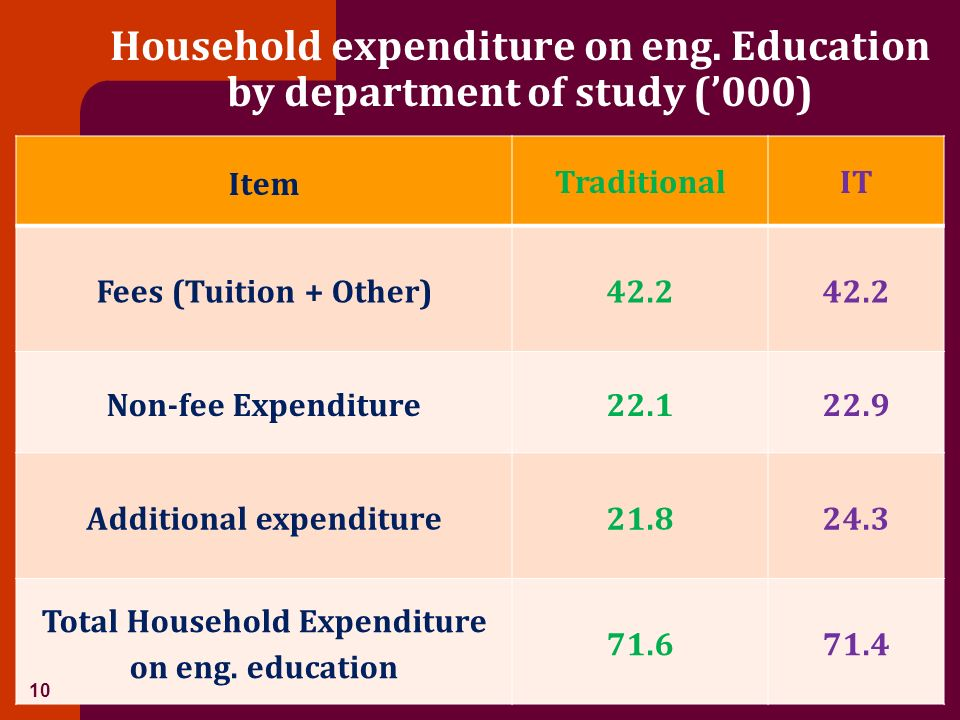 Household expenditure on eng. Education by department of study (000) Item TraditionalIT Fees (Tuition + Other)42.2 Non-fee Expenditure22.122.9 Additio