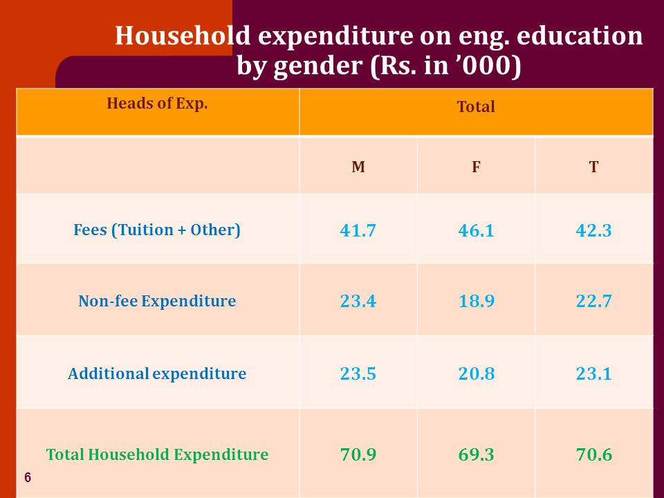 Household expenditure on eng. education by gender (Rs. in 000) Heads of Exp. Total MFT Fees (Tuition + Other) 41.746.142.3 Non-fee Expenditure 23.418.