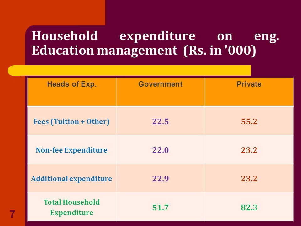 Household expenditure on eng. Education management (Rs. in 000) Heads of Exp.GovernmentPrivate Fees (Tuition + Other) 22.555.2 Non-fee Expenditure 22.