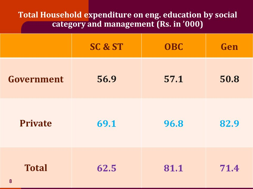 Total Household expenditure on eng.education by family income (Rs.