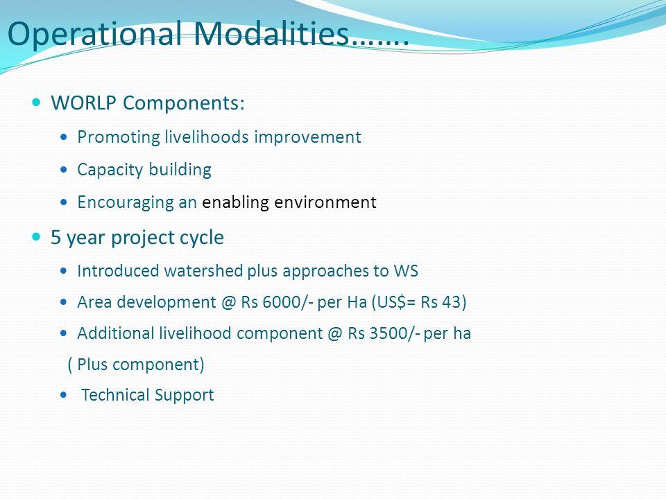Operational Modalities…….