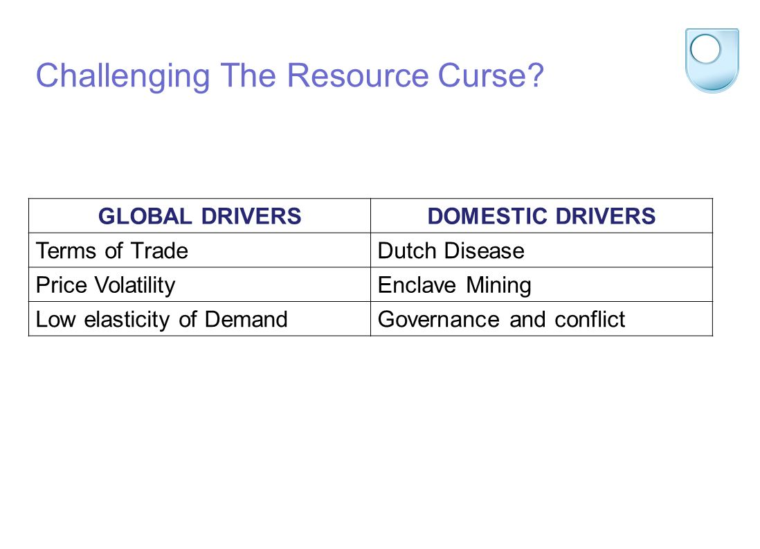 Challenging The Resource Curse.